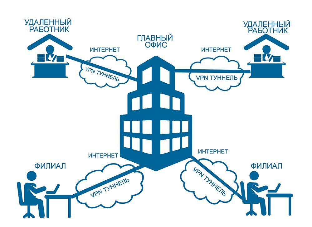 инфографика о том, как работает корпоративная VPN-сеть